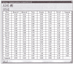 Таблица с рассчитанными для фрагмента ЭЭГ