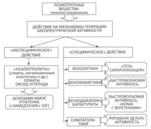 психотропных веществ на механизмы генерации биоэлектрической активности головного мозга при остром отравлении
